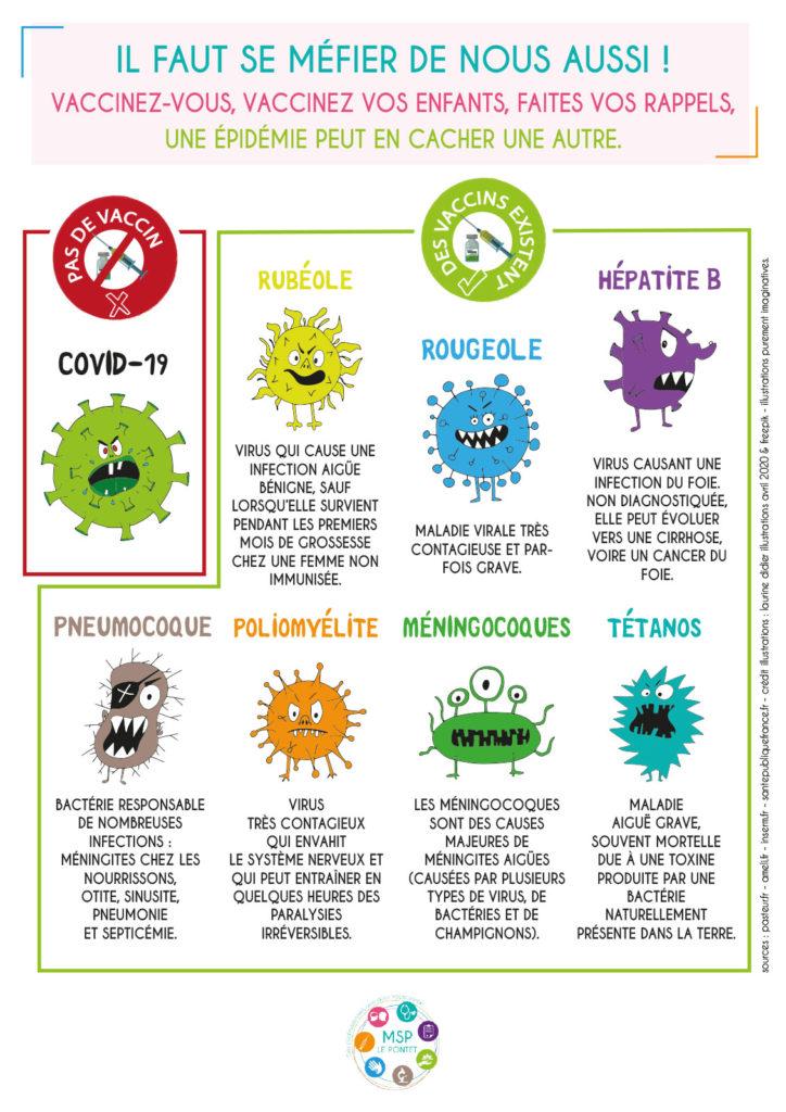 MSP Le Pontet 84, virus, épidémie, , confinement, coronavirus, covid-19, rubéole, rougeole, hépatite B, pneumocoque, poliomyélite, méningocoques, tétanos, vaccin, rappels