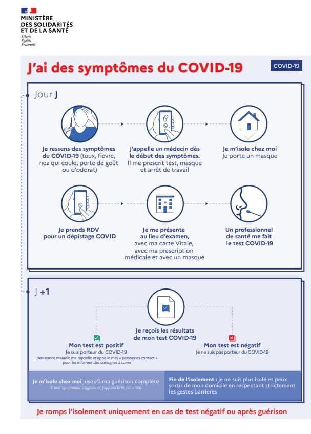 symptôme du COVID